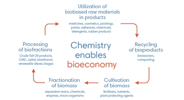 Cefic joins the Stakeholder Bioeconomy Manifesto to advance EU bioeconomy agenda