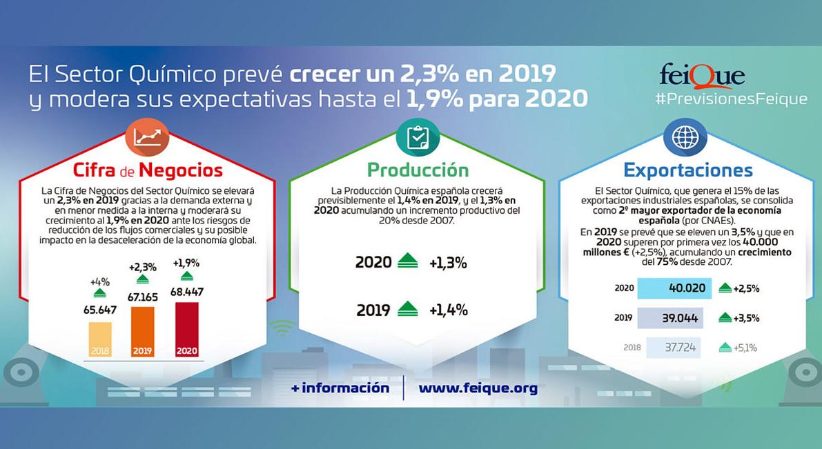 El sector químico prevé incrementar su cifra de negocios un 2,3% en 2019 y modera sus expectativas de crecimiento en 2020 hasta el 1,9%