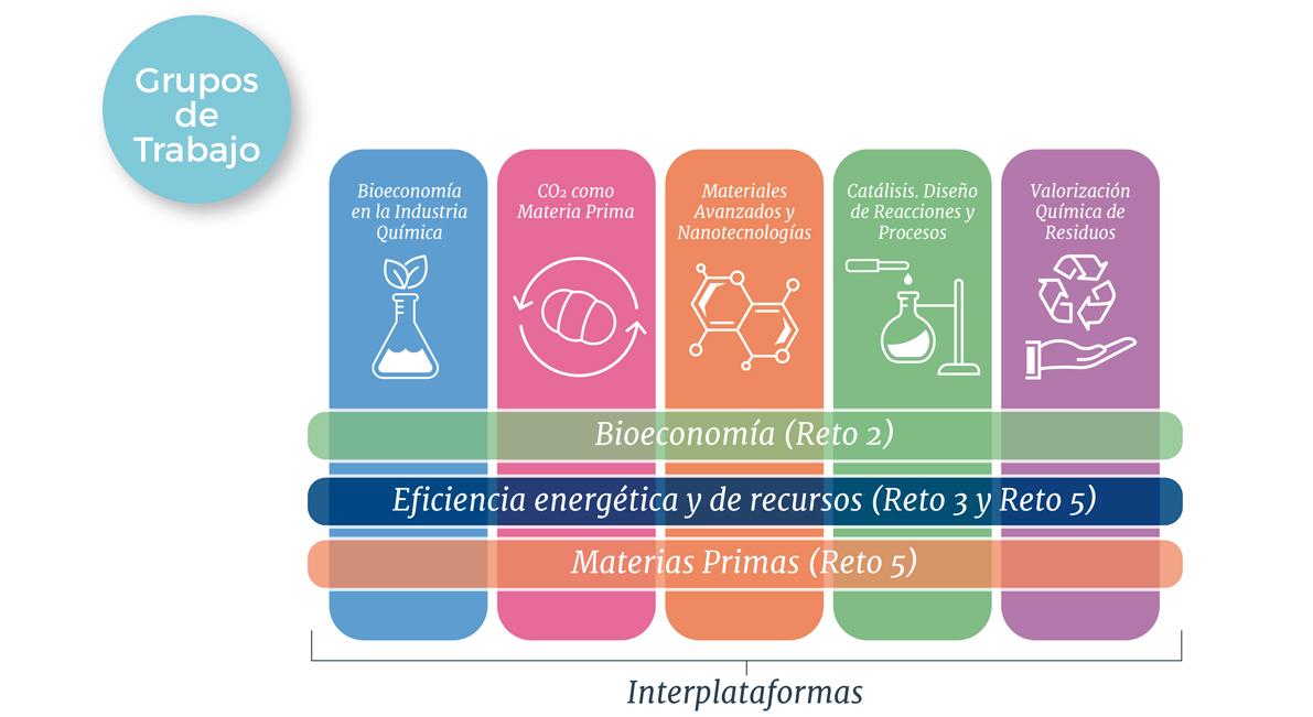 Líneas de I+D+i y Próximas Actividades: Principales asuntos de la reunión conjunta de los GT de SusChem-España