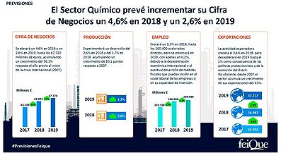 El sector químico prevé incrementar su cifra de negocios un 4,6% en 2018 y un 2,6% en 2019 hasta los 67.700 millones  Euros