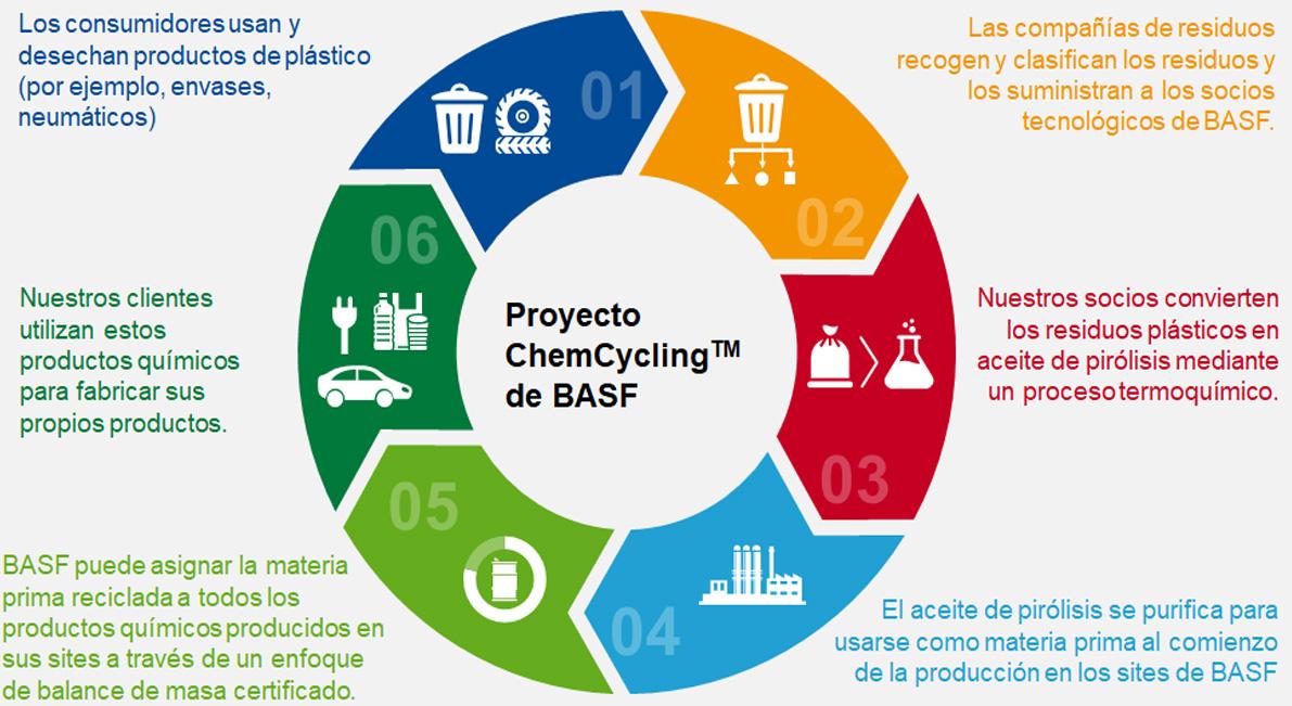 BASF, Quantafuel y REMONDIS unen esfuerzos para cooperar en el reciclaje químico de residuos plásticos